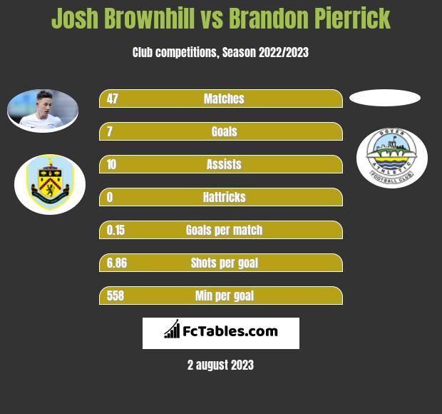 Josh Brownhill vs Brandon Pierrick infographic