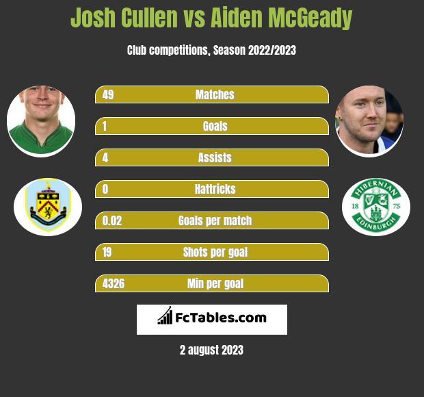 Josh Cullen vs Aiden McGeady infographic