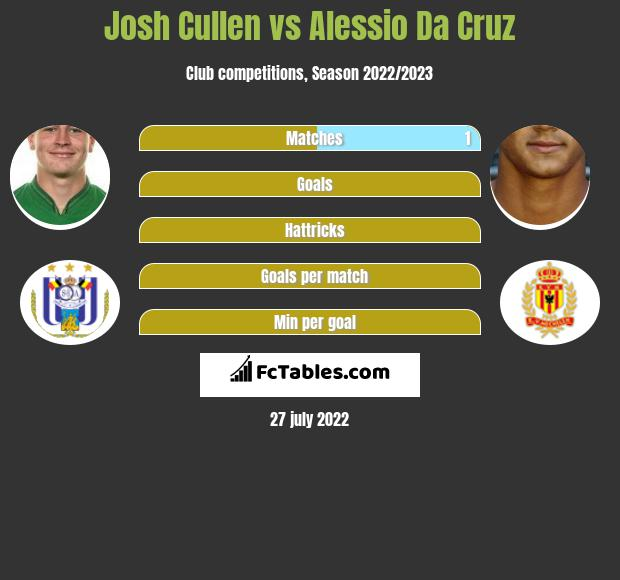 Josh Cullen infographic statistics for Sheffield Wednesday