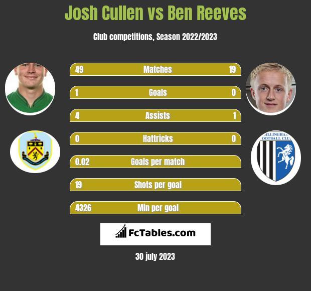 Josh Cullen vs Ben Reeves infographic