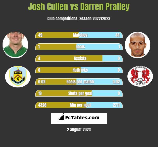 Josh Cullen vs Darren Pratley infographic