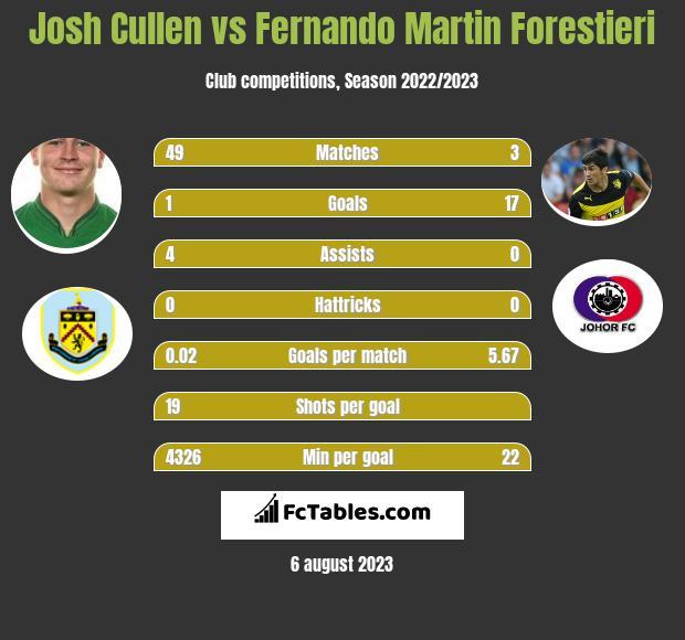 Josh Cullen vs Fernando Martin Forestieri infographic