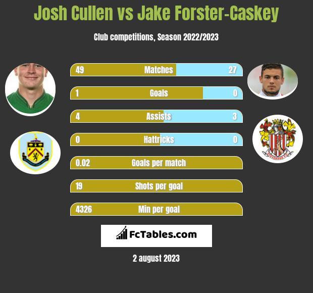 Josh Cullen vs Jake Forster-Caskey infographic