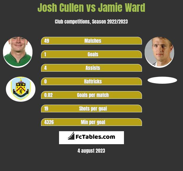 Josh Cullen vs Jamie Ward infographic