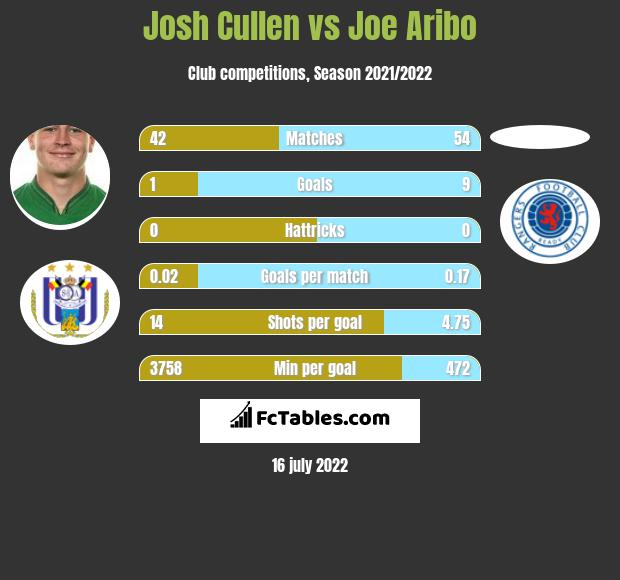 Josh Cullen vs Joe Aribo infographic