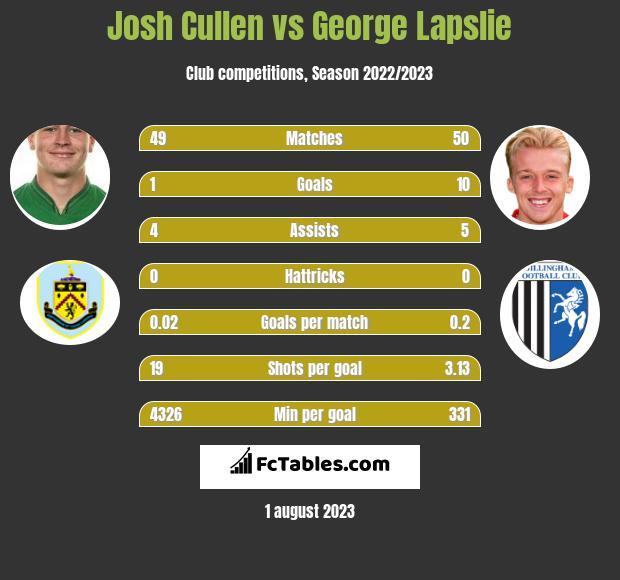 Josh Cullen vs George Lapslie infographic