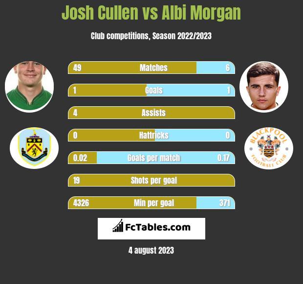 Josh Cullen vs Albi Morgan infographic