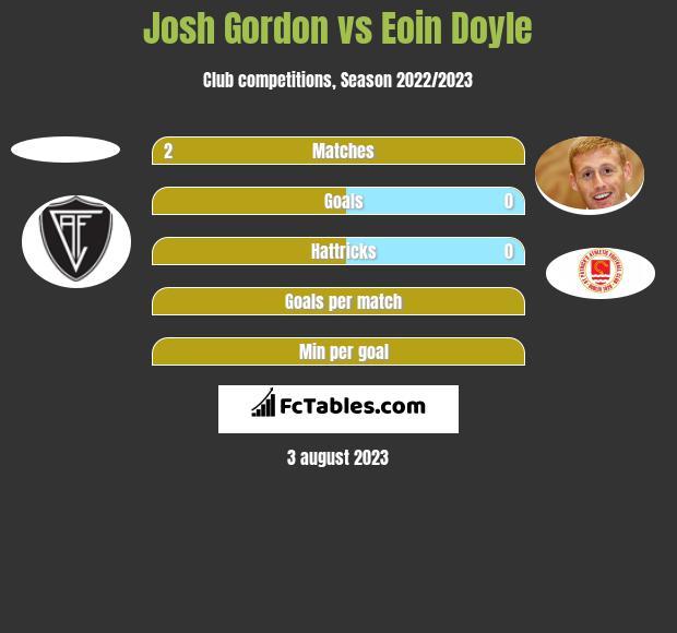 Josh Gordon vs Eoin Doyle h2h player stats