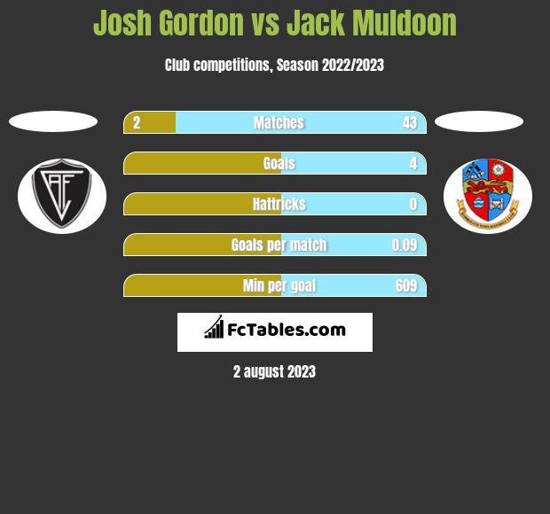 Josh Gordon vs Jack Muldoon h2h player stats