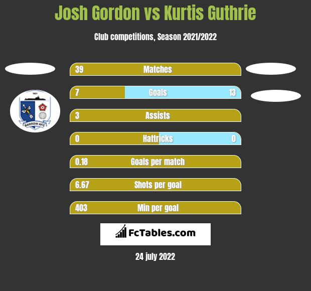 Josh Gordon vs Kurtis Guthrie h2h player stats