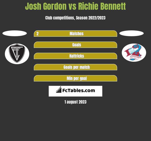 Josh Gordon vs Richie Bennett h2h player stats