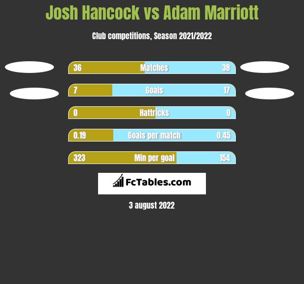 Josh Hancock vs Adam Marriott h2h player stats