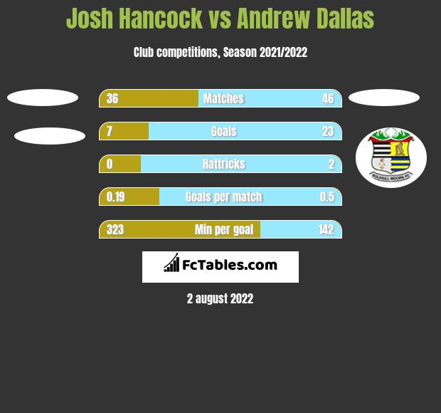 Josh Hancock vs Andrew Dallas h2h player stats