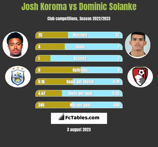 Josh Koroma vs Dominic Solanke h2h player stats