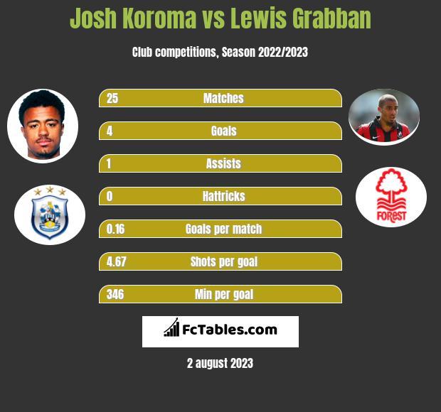 Josh Koroma vs Lewis Grabban h2h player stats