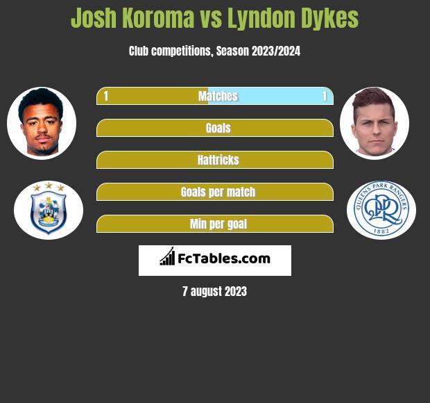 Josh Koroma vs Lyndon Dykes h2h player stats