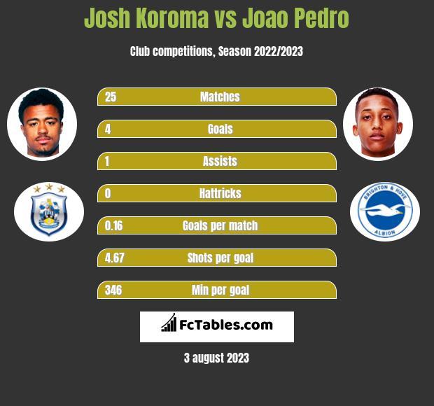 Josh Koroma vs Joao Pedro h2h player stats