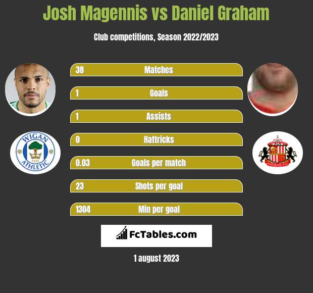 Josh Magennis vs Daniel Graham h2h player stats