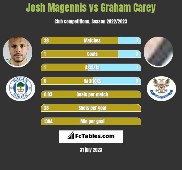 Josh Magennis vs Graham Carey h2h player stats