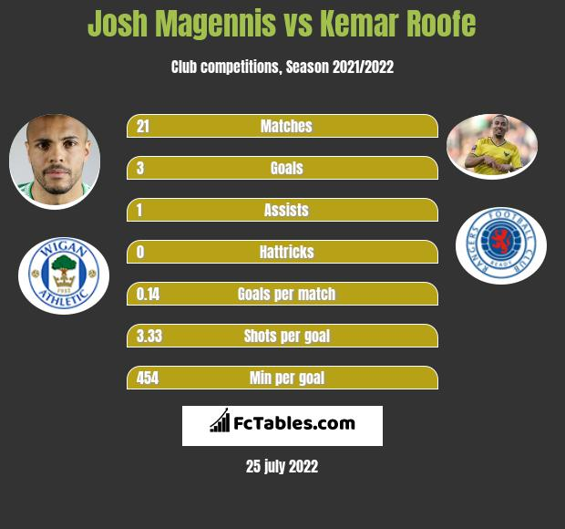 Josh Magennis vs Kemar Roofe h2h player stats