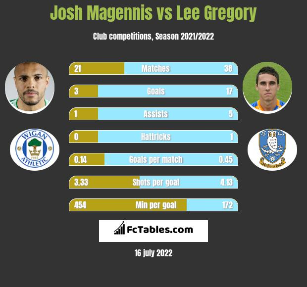 Josh Magennis vs Lee Gregory h2h player stats