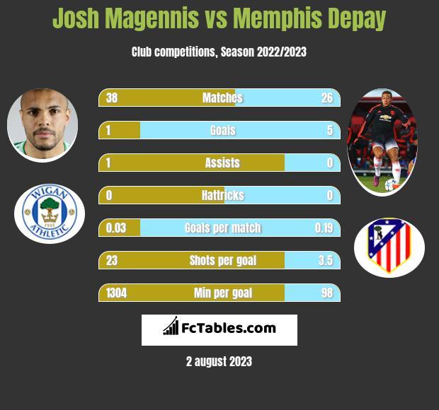 Josh Magennis vs Memphis Depay h2h player stats