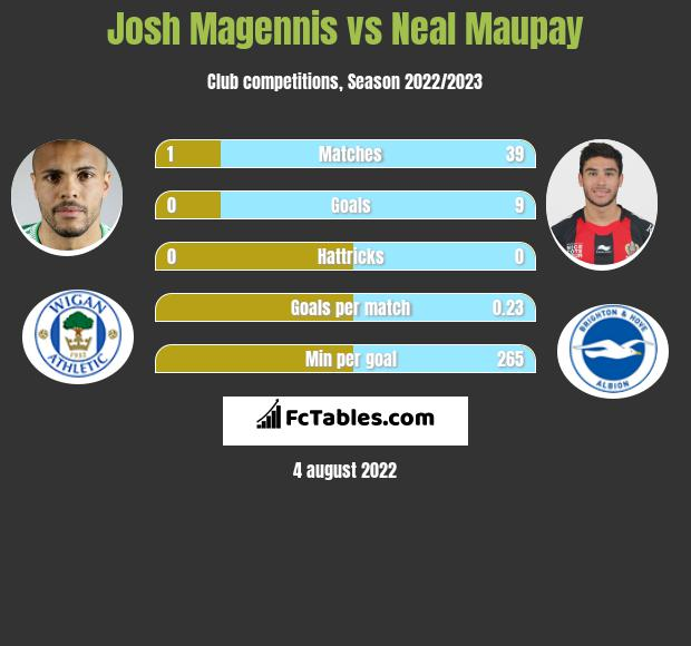 Josh Magennis vs Neal Maupay h2h player stats