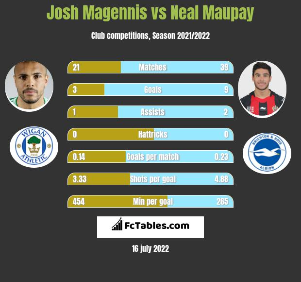 Josh Magennis vs Neal Maupay infographic