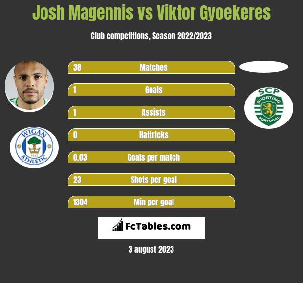 Josh Magennis vs Viktor Gyoekeres h2h player stats