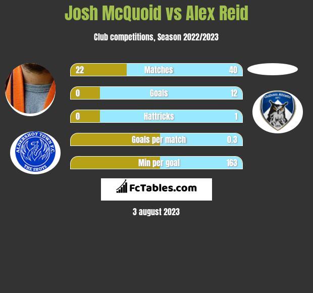 Josh McQuoid vs Alex Reid h2h player stats