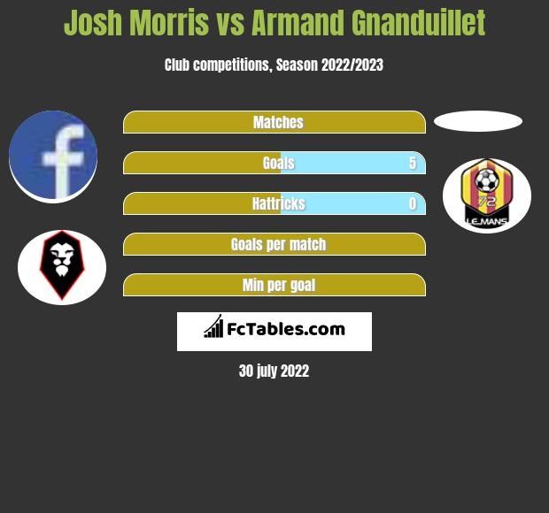 Josh Morris infographic statistics for Fleetwood