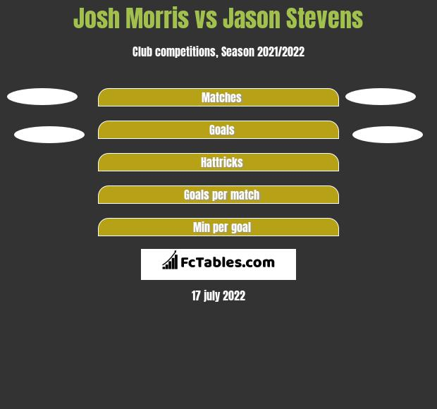 Josh Morris vs Jason Stevens h2h player stats