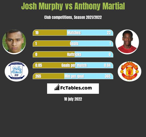 Josh Murphy vs Anthony Martial h2h player stats
