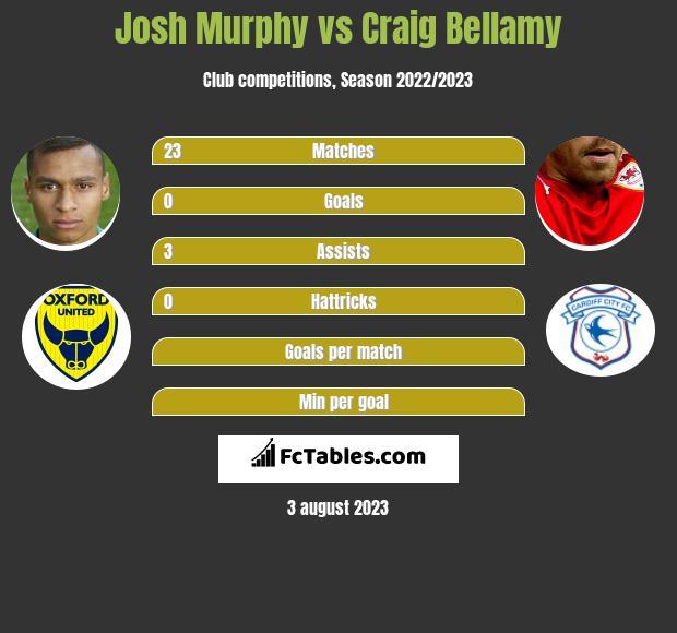 Josh Murphy vs Craig Bellamy infographic