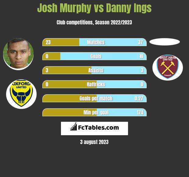 Josh Murphy vs Danny Ings h2h player stats