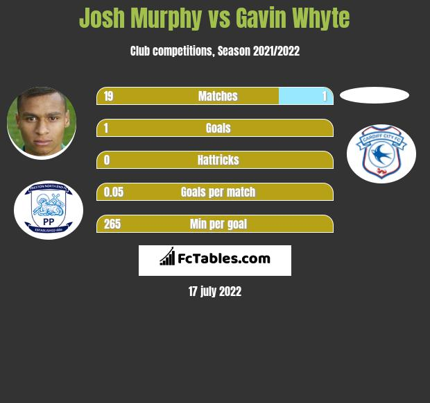Josh Murphy vs Gavin Whyte infographic
