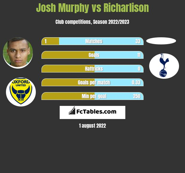 Josh Murphy vs Richarlison h2h player stats