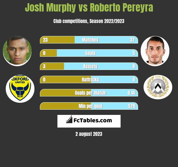 Josh Murphy vs Roberto Pereyra h2h player stats