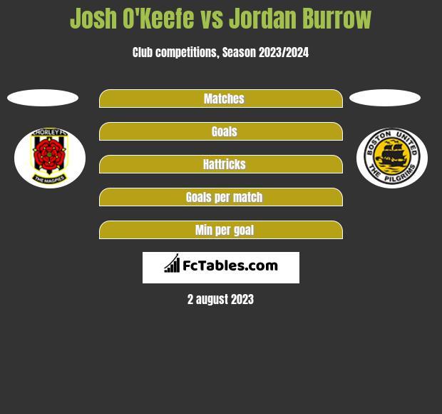 Josh O'Keefe vs Jordan Burrow h2h player stats