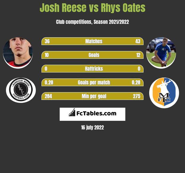 Josh Reese vs Rhys Oates h2h player stats
