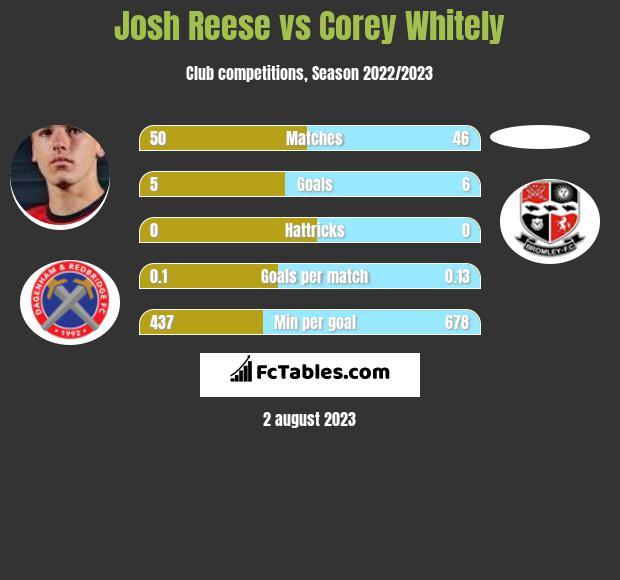 Josh Reese vs Corey Whitely infographic