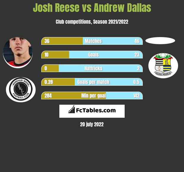 Josh Reese vs Andrew Dallas h2h player stats