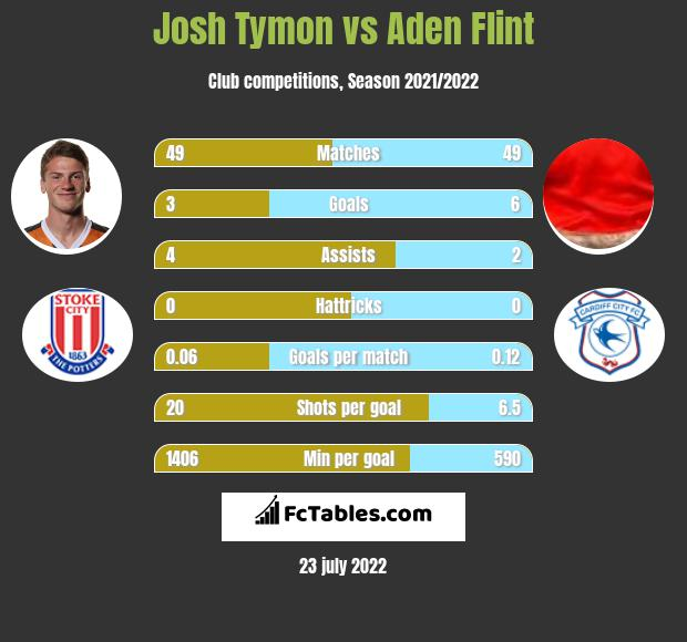 Josh Tymon vs Aden Flint infographic