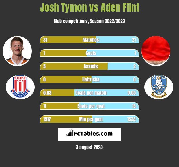 Josh Tymon vs Aden Flint infographic