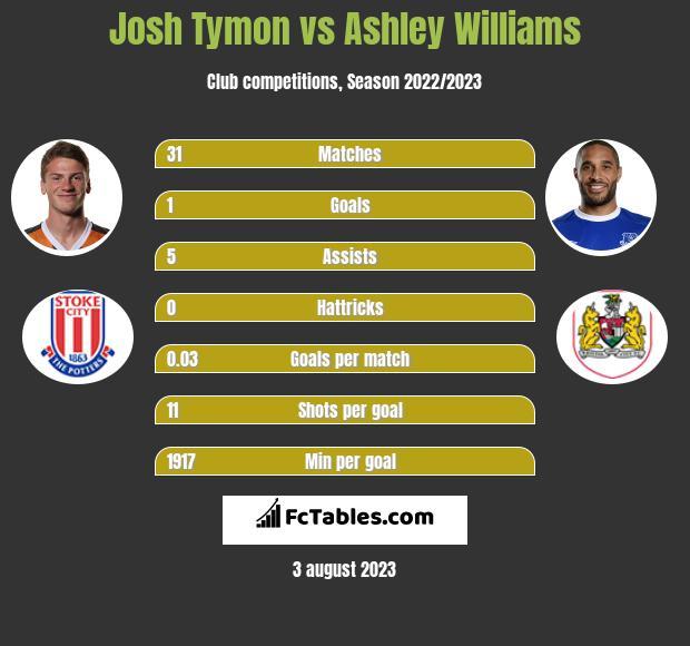 Josh Tymon vs Ashley Williams infographic