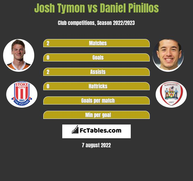 Josh Tymon infographic statistics for Barnsley