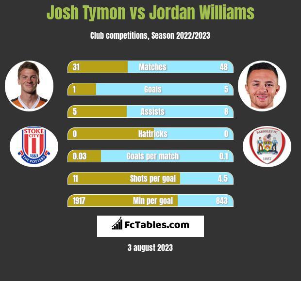 Josh Tymon vs Jordan Williams infographic