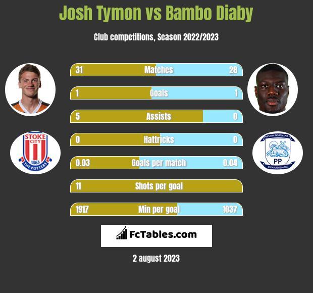 Josh Tymon vs Bambo Diaby infographic