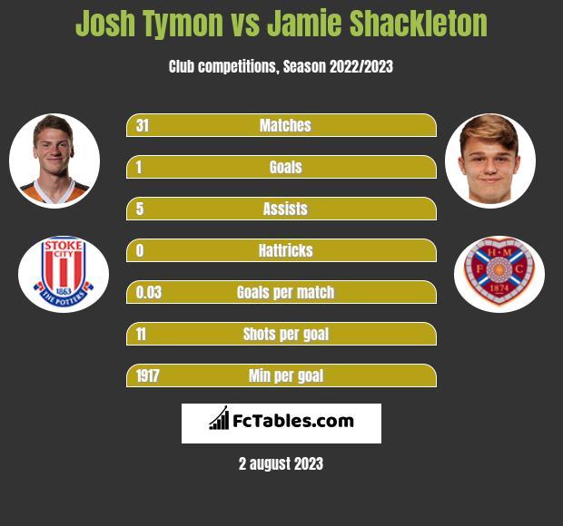 Josh Tymon vs Jamie Shackleton infographic