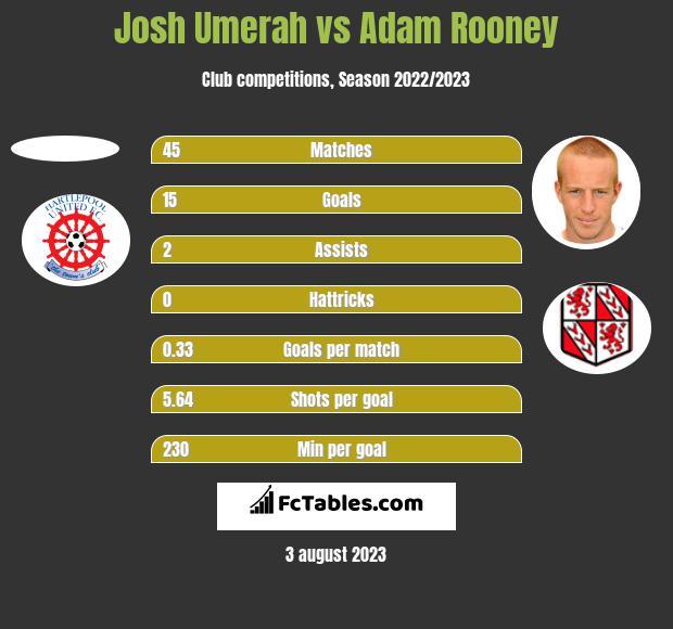Josh Umerah vs Adam Rooney h2h player stats